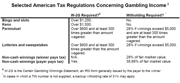 Irs taxation of gambling winnings la cabana resort and casino aruba