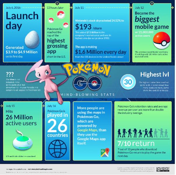 Pokemon Go Launch