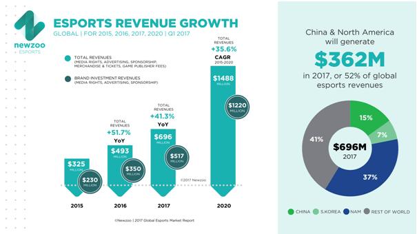 ESports- Revenue Growth Chart