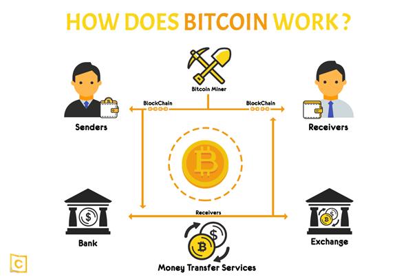 How does BTC work