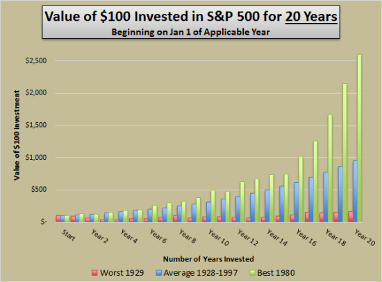 Value of $100 invested in S&P 500 after 20 years