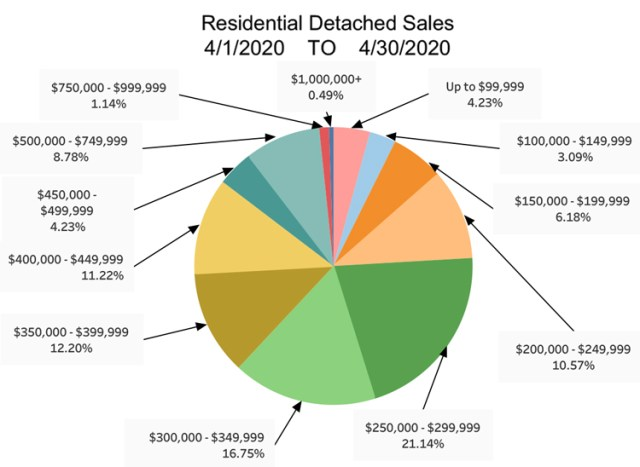 RD-Sales-Pie-Chart-April-2020.jpg (111 KB)