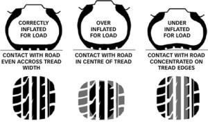 Tyre Pressures