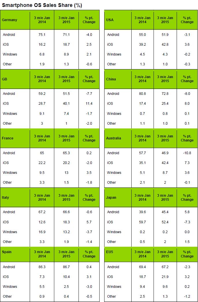 Kantar 2015-2014 Marktanteile