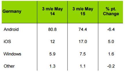 Marktanteil Kantar Mai 2014 vs Mai 2015 (1)