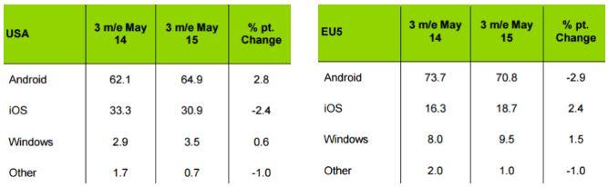 Marktanteil Kantar Mai 2014 vs Mai 2015 (2)