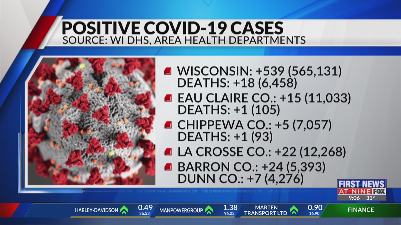 Coronavirus in Wisconsin state and local update La Crosse and Eau Claire 3-4-21
