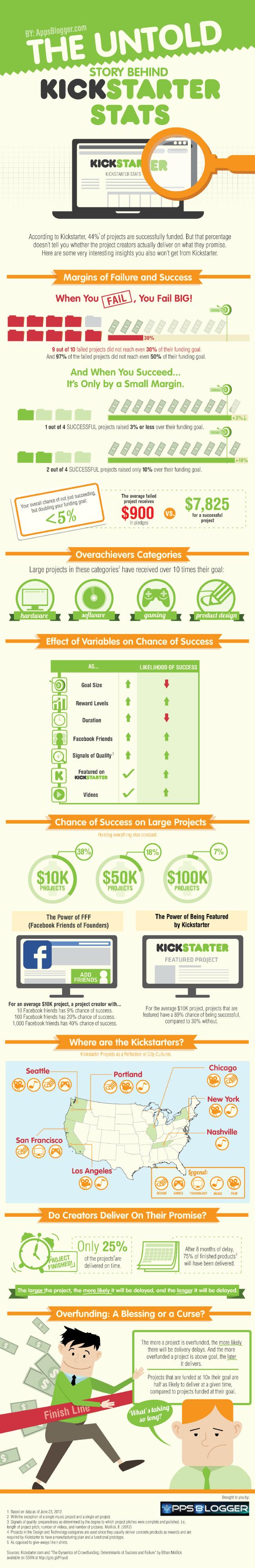 Kickstarter-infographic-625