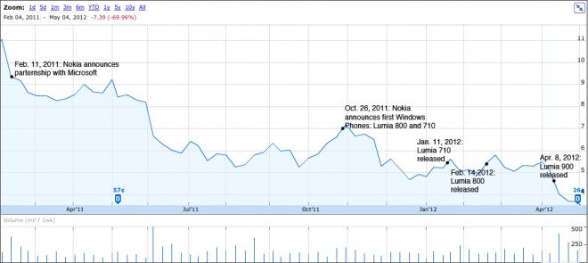 nokia stock chart with Lumia and microsoft timelines