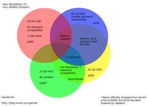 Diagram: Comparing The PlayStation 3 Models | WIRED
