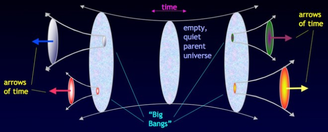 Big Bangs