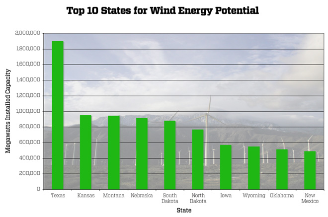wind-energy-potential