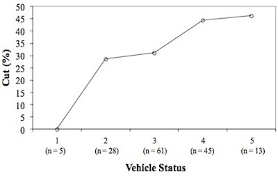 On the X-axis, the vehicle status of cars from low (left) to high (right). On the Y-axis, the percentage of drivers who cut off pedestrians at a San Francisco crosswalk. Image: Piff et al./PNAS