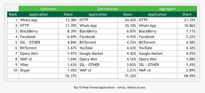 Top-10-Peak-Period-Applications-Africa-Mobile-Access-2