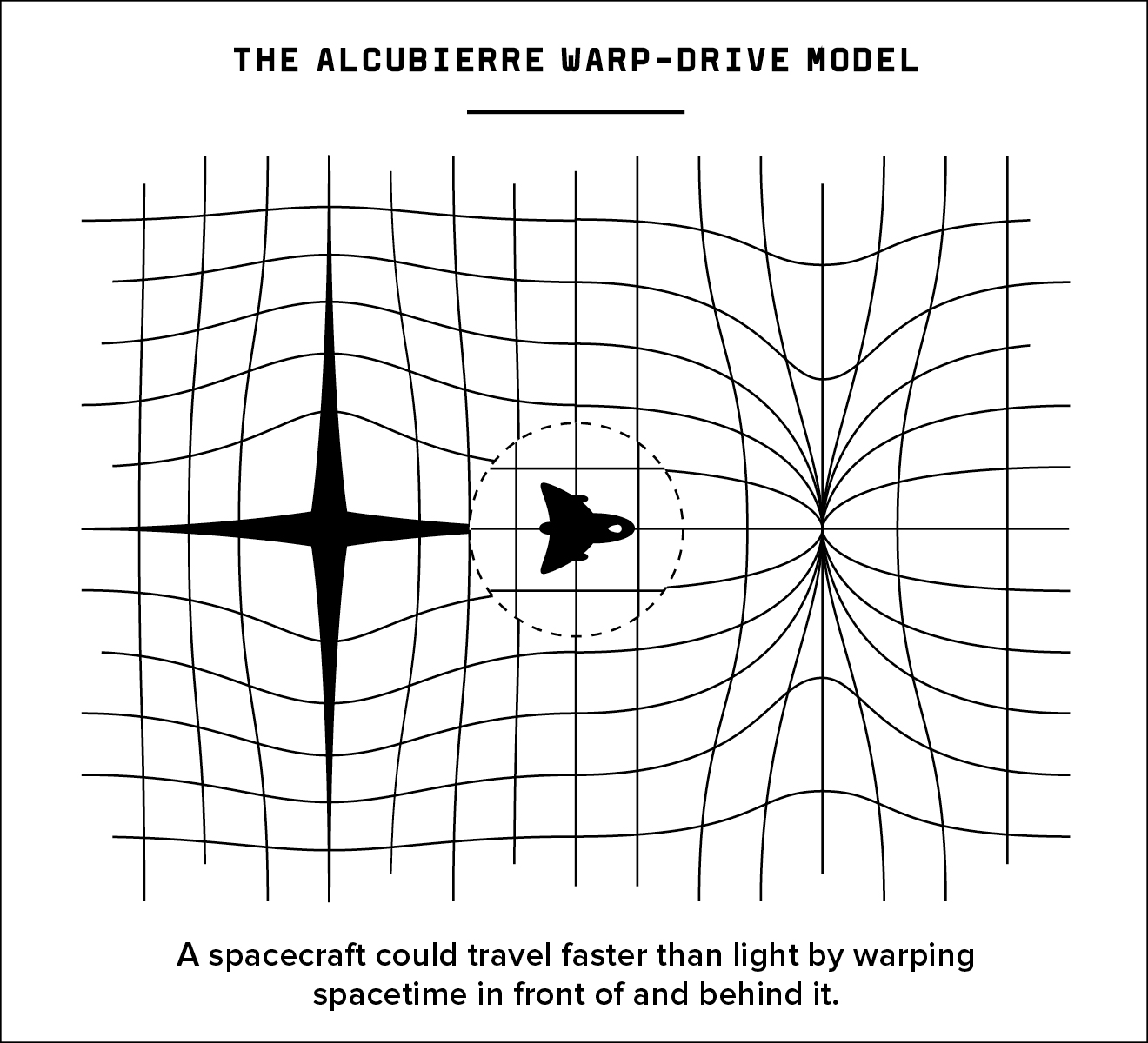 THE ALCUBIERRE WARP-DRIVE MODEL