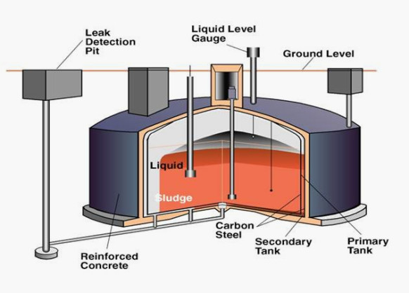 What's inside one of Hanford's double shell tanks.