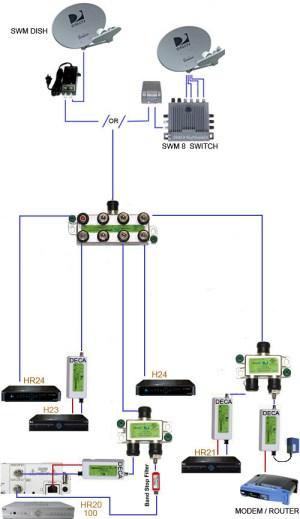 direcTV SWM SWiM 2 4 8 way Splitters MRV Green Wide Band