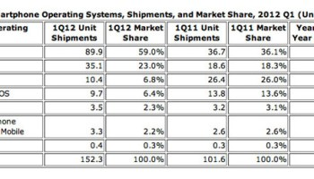 Brits go crazy for Android as iPhone market share crashes