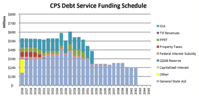 Source: CPS 2016 budget, http://cps.edu/fy16budget/Pages/debtmanagement.aspx