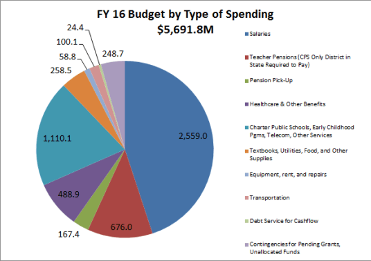 Source: CPS Budget Overview - http://cps.edu/fy16budget/Pages/overview.aspx