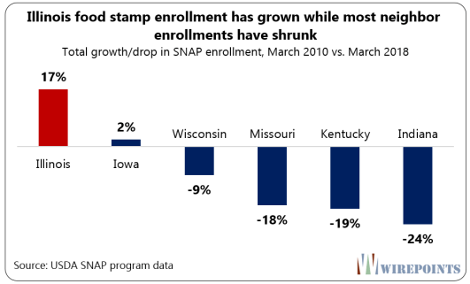 Missouri Kentucky And Indiana Have All Cut Their Enrollment By About 20 Percent Since March 2010 Illinois Is 17 Higher