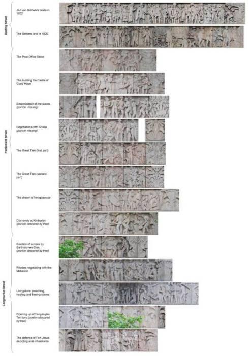 Recorrido histórico por el friso. Fuente: Wikipedia