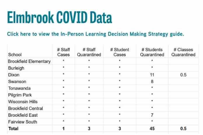 elmbrook schools covid-19