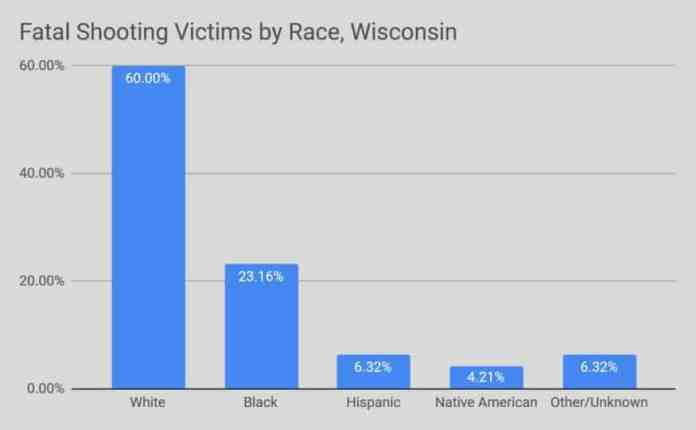 wisconsin police shootings