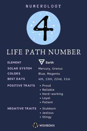 Life Path Number 4 Infographic