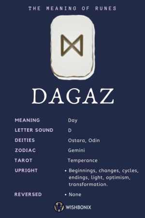 Rune Dagaz Infographic