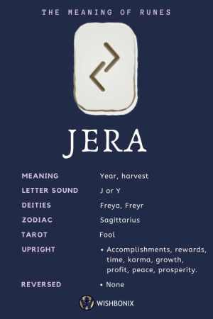 Rune Jera Infographic