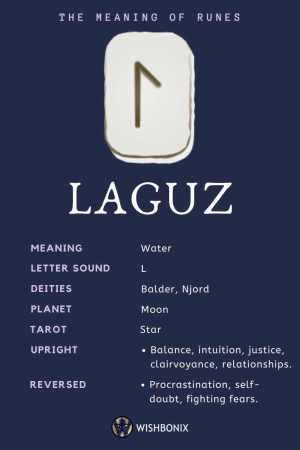 Rune Laguz Infographic