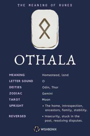 Rune Othala Infographic