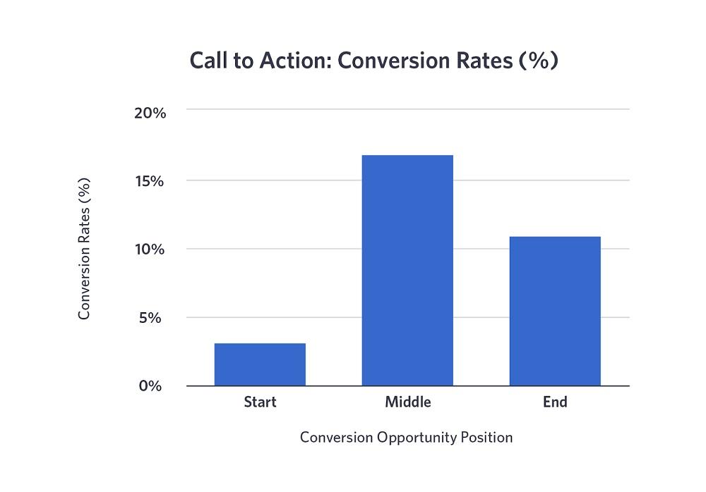 Taux de conversion des appels à l'action