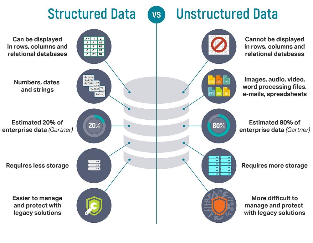 Structured Data vs Unstructured Data