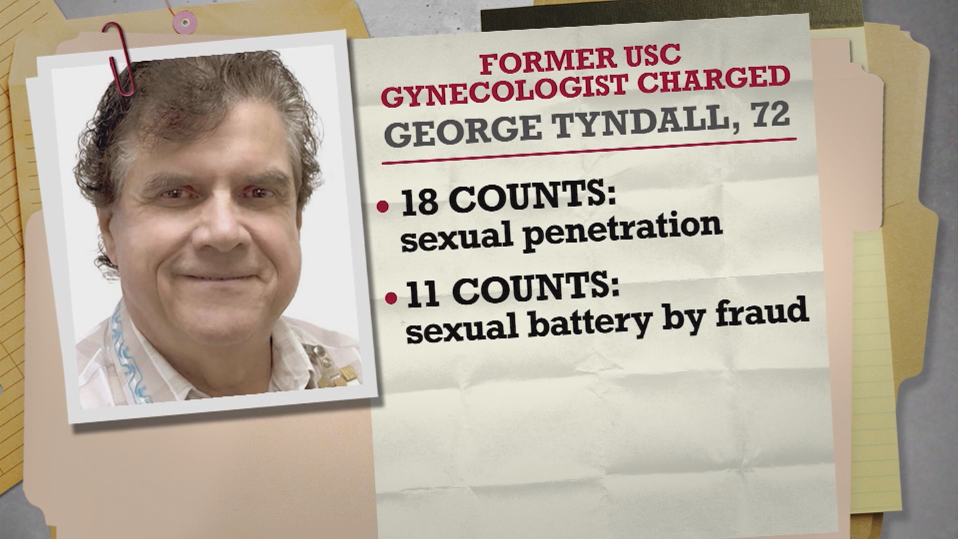Ex-USC gynecologist charged in sex assaults of 16 patients
