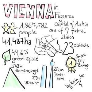 Vienna in Figures