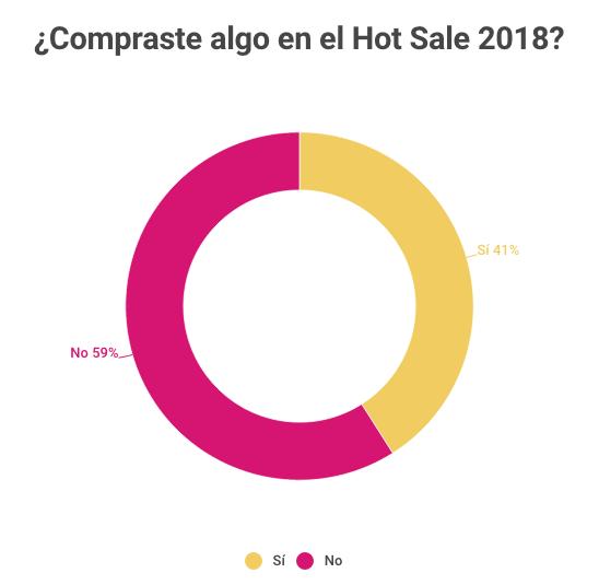 En mayo internet se plagó de ofertas y descuentos para los consumidores. La razón: el Hot Sale 2018. Alrededor de 300 empresas ofrecieron rebajas durante un fin de semana a los consumidores. En Wisum encuestamos a 1,000 usuarios de nuestra aplicación con la finalidad de conocer sus preferencias durante el Hot Sale. Descuentos, seguido de los Meses sin intereses, Productos de regalo, Monederos y Recompensas fueron las promociones más buscadas. (INSERTAR GRÁFICO P1) En esta ocasión el l 59% decidió no comprar durante el Hot Sale. Entre las razones principales de esta resolución se encuentran: Falta de fluidez económica (46%); No aparecieron las ofertas (20%); No había nada que les llamara la atención (19%); a los usuarios no les gusta comprar por internet (8%); no existe confianza en ese tipo de eventos (7%). En cuanto a aquellos que sí aprovecharon el Hot Sale (41%), la tecnología jugó un papel muy importante seguido de ropa y accesorios, artículos para el hogar, electrodomésticos, muebles, artículos para bebés y servicios de belleza. (INSERTAR GRÁFICA P3) Las formas de pago más usadas fueron: tarjetas de crédito (46%); tarjetas de débito (34%); Paypal (20%) y en pago en sucursal (17%). En Wisum podemos ayudarte a generar insights gracias a los beneficios que ofrece nuestra aplicación.