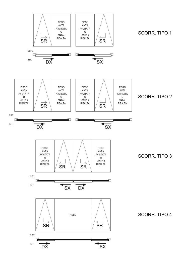 Sistemi e tipologia di apertura dei serramenti for Finestre dimensioni