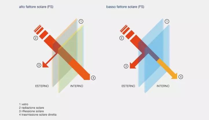 Isolamento termico estivo, il Fattore Solare (FS)