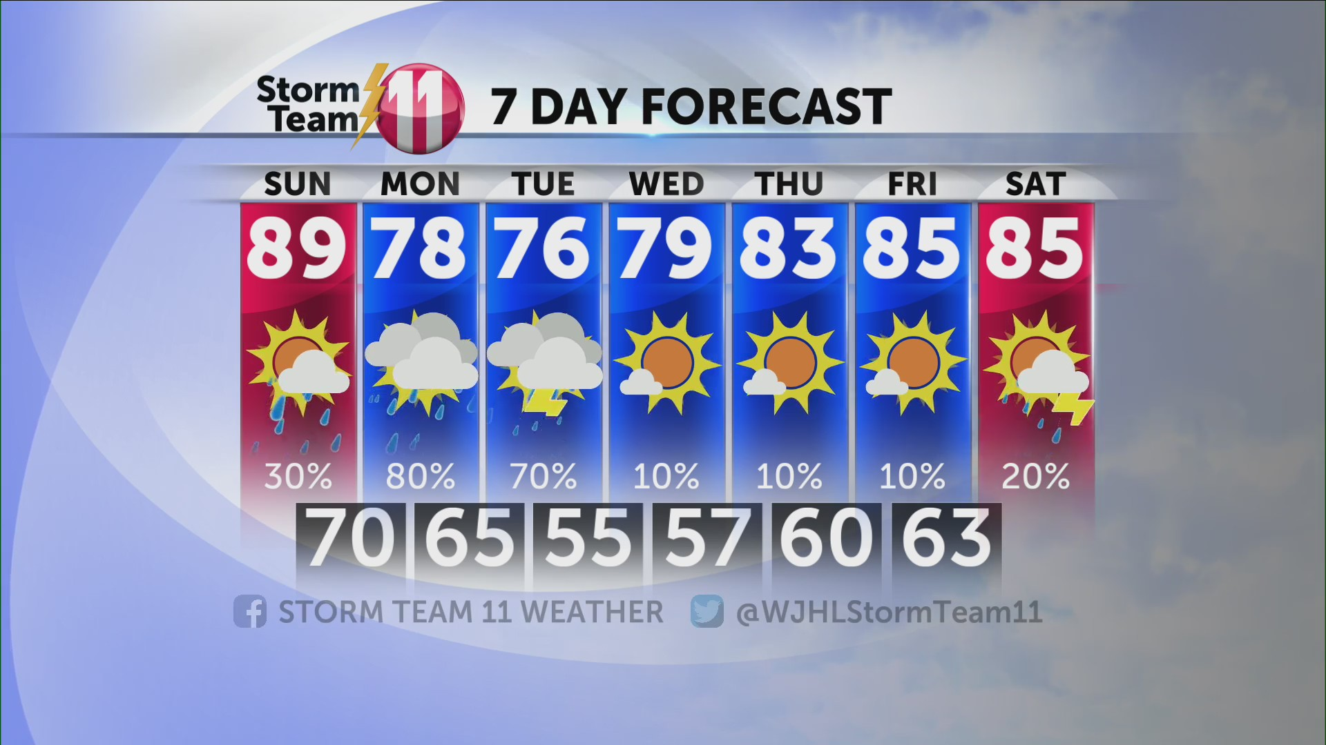 Storm Team 11 Forecast: Few scattered showers tonight with a drier