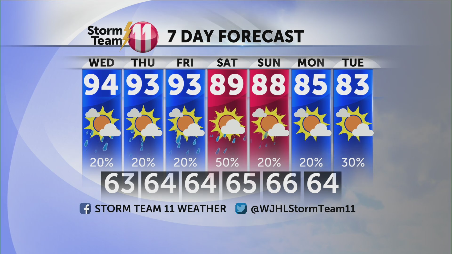 Storm Team 11 Forecast | WJHL | Tri-Cities News & Weather