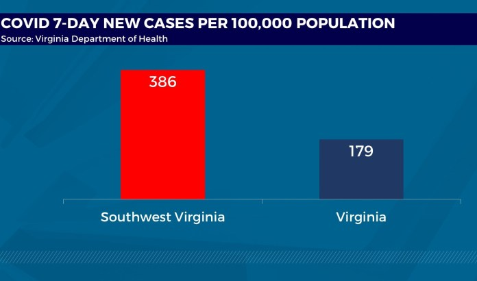 Watch 229 new COVID-19 instances, 3 new deaths reported in Southwest Virginia – Google Virginia News