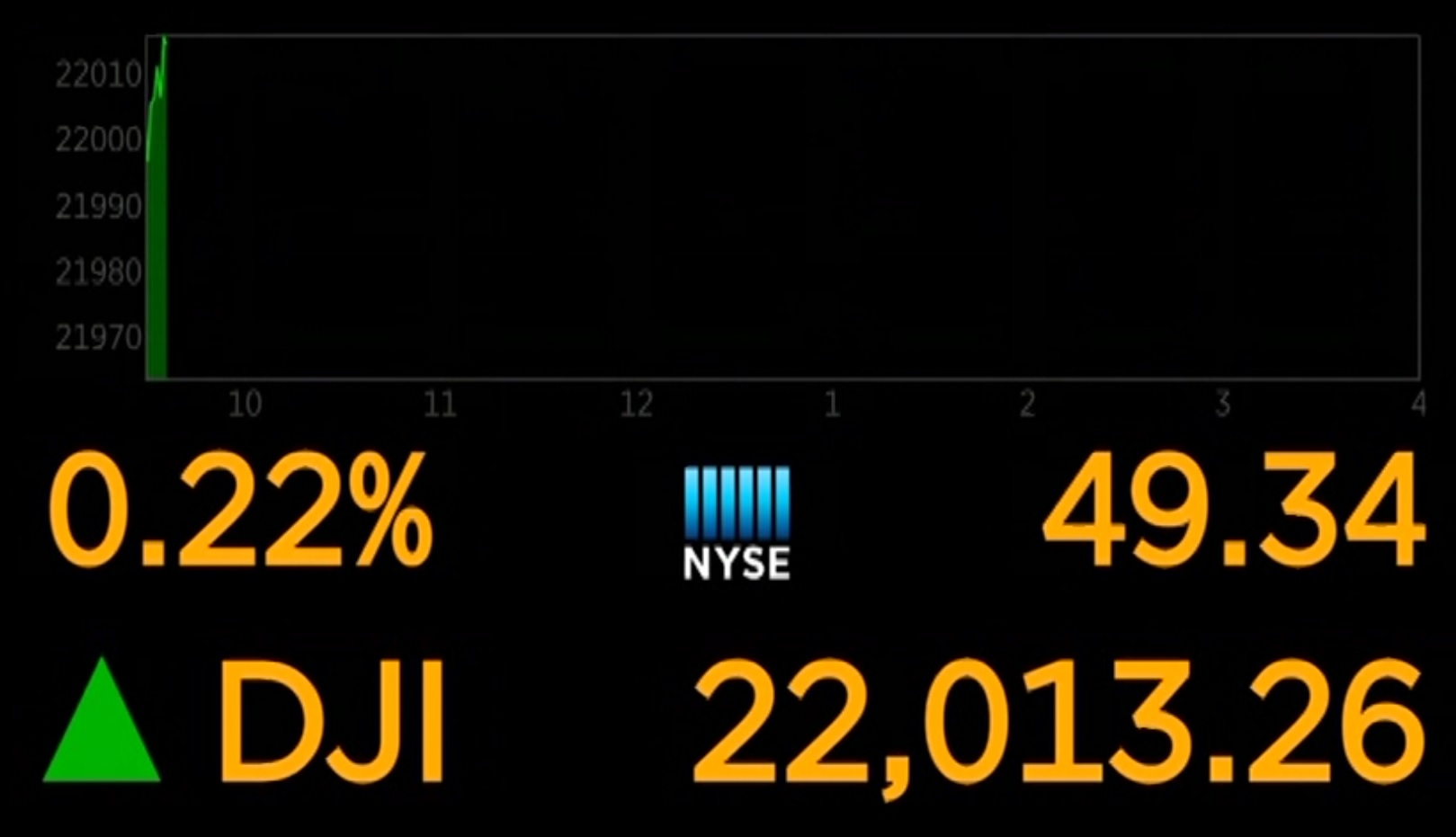 DOW above 22000_387555