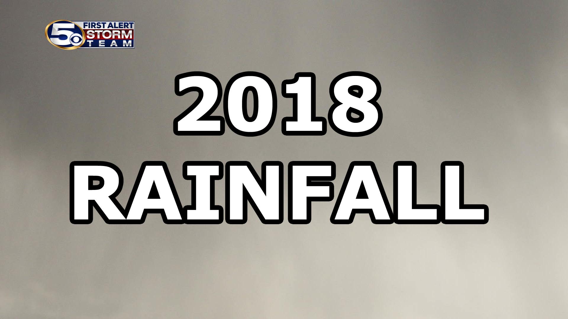 Rainfall 2018 totals