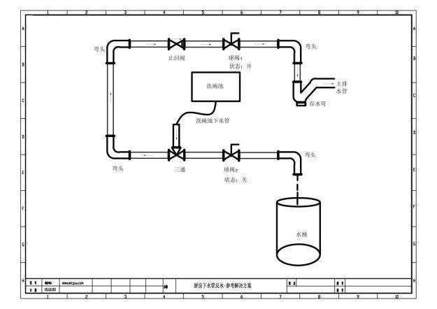 厨房防反水-解决方案
