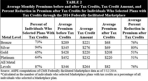 tax-credits-Obamacare