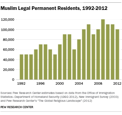 https://i2.wp.com/www.wnd.com/files/2015/03/muslim-immigration.jpg