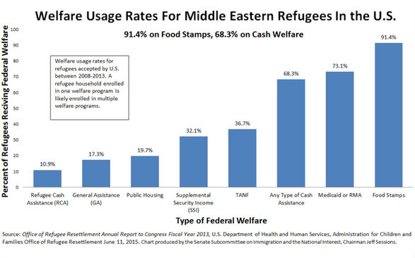 welfare usage by ME refugees