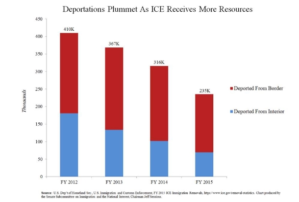Image result for ice deportations by year